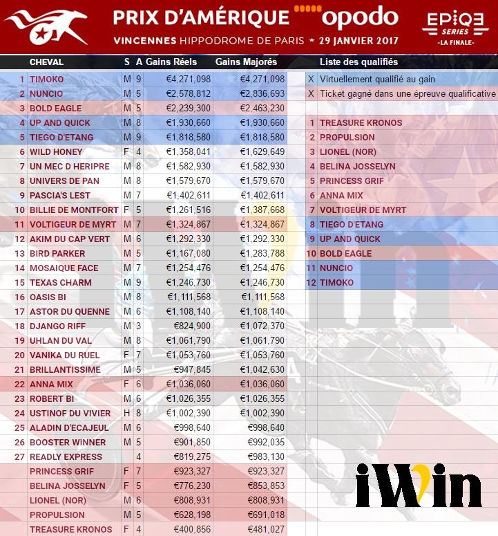Partants probables au 28 décembre du grand prix d'Amérique 2017 le championnat du monde turf des trotteurs